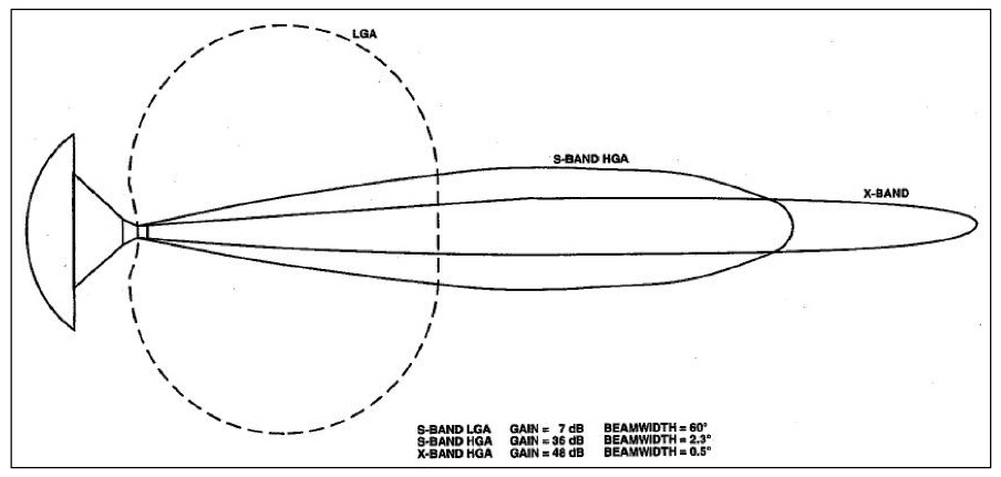 Voyager 1 antenna array, X-band and S-band