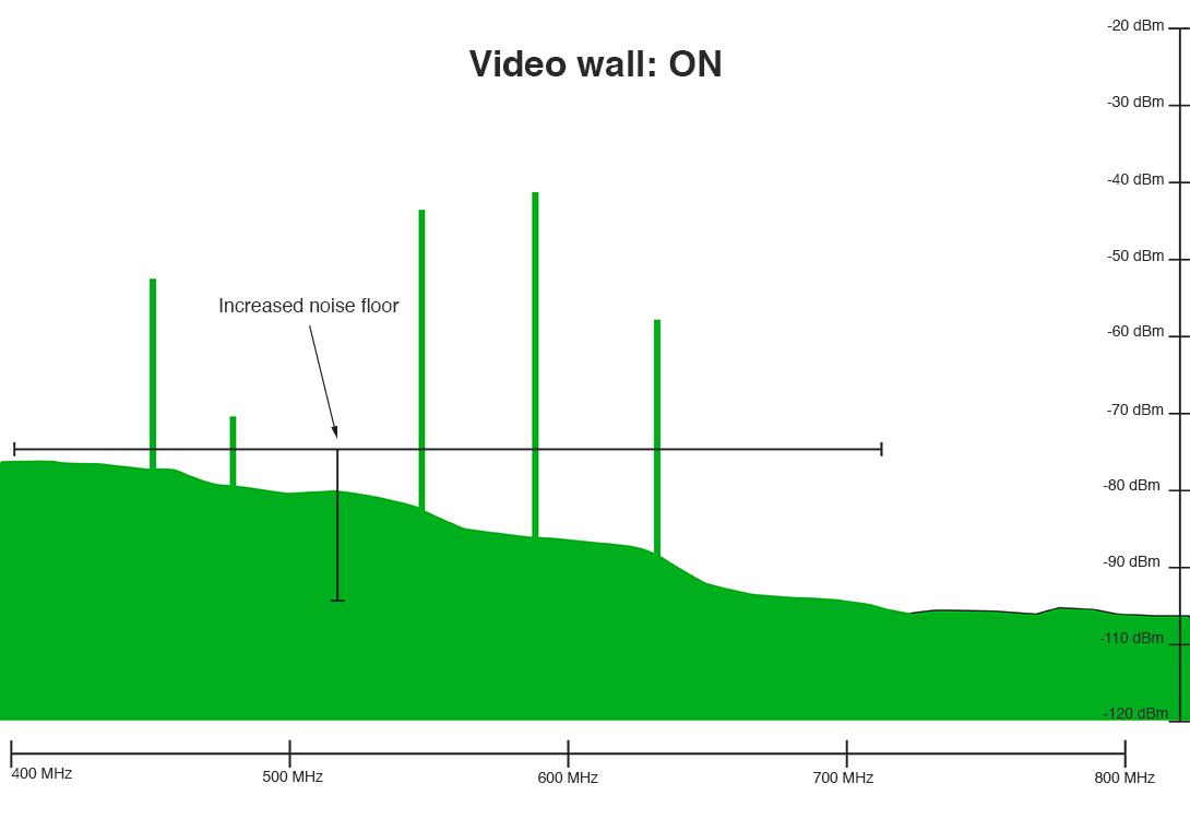 increased-noise-floor-2.png