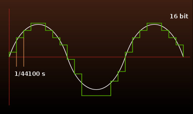 Digital waveform